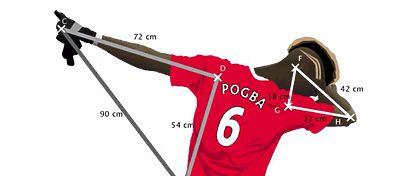 La celebración de Pogba se convierte en un ejercicio de matemáticas
