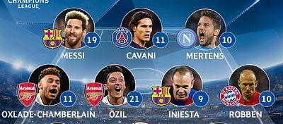 Ni rastro del Madrid en el once ideal de la Champions