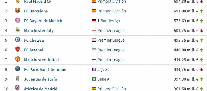 El Atlético de Madrid es el décimo equipo menos 'caro' de esta edición de la Champions. Foto: TransferMarkt.